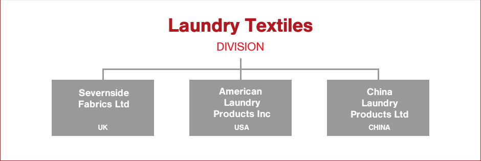 Laundry Textiles Group Structure