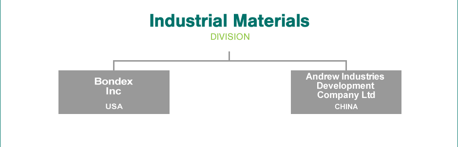 Industrial Materials Group Structure